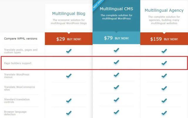Elementor WordPress saytingizni WPML plaginiga tarjima qiling