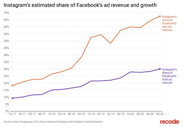 Banner reklama o'lchamlari: Google, Facebook va Instagram reklamalari haqida bilishingiz kerak bo'lgan hamma narsalar