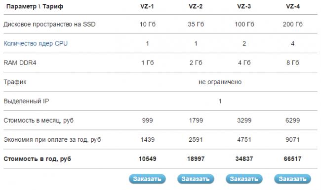 Что дает выделенный ip на хостинге скачать сервер для css v34 с эмулятором revemu