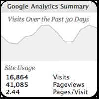 Как смотреть статистику Google Analytics прямо из консоли WordPress