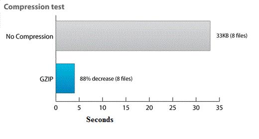 WordPress-ni header.php va .htaccess bilan yuklashni qanday tezlashtirish kerak