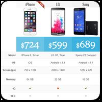 Easy Pricing Tables — самый простой способ создания прайс-таблиц на WordPress