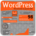 WordPress инфографика